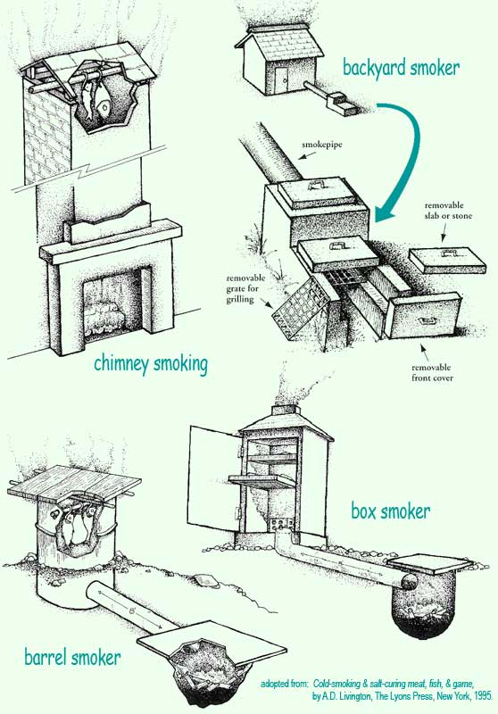 Free home plans brick smokehouse plans - Building your own brick smokehouse in easy steps ...